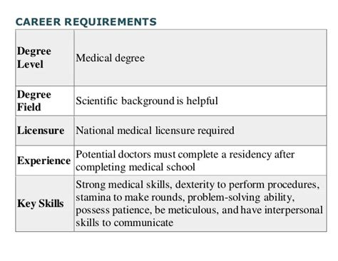 How Does It Take To Complete A Background Check What Does It Take To Become A Doctor
