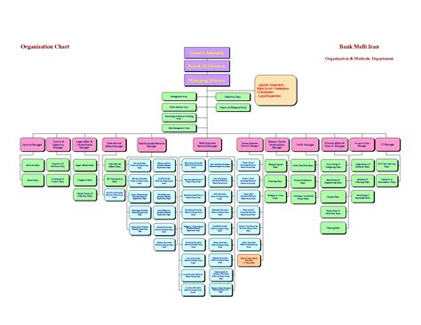 department organizational chart 10 best images of departmental organizational chart
