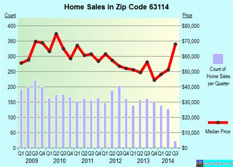 overland mo zip code 63114 real estate home value