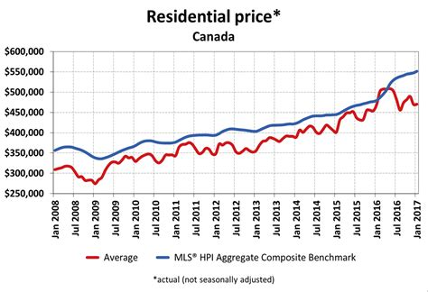 what is the average price for a one bedroom apartment canadian real estate sales down 1 3 in january says crea