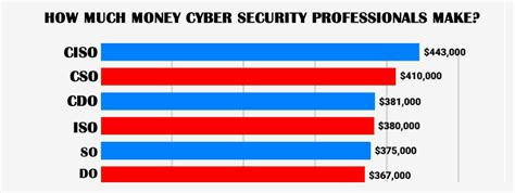 time cybersecurity hacking the web and you books how much do cyber security professionals make cyberwarzone