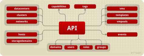 restful api documentation template rest api guide