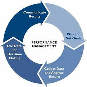 performance management process template free process for a performance management process