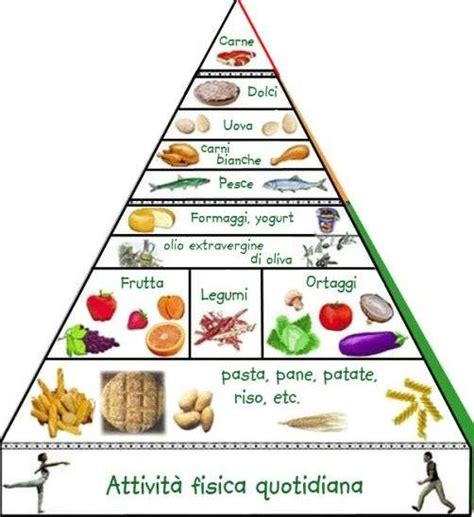 dieta alimentare corretta settimanale piramide alimentare quali alimenti prediligere pourfemme