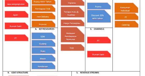Buku Terbaru Business Model Generation contoh business model canvas dan brosur iqbalzone27