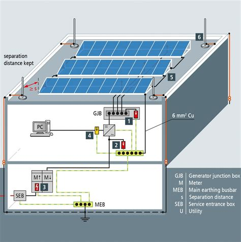 Home Design Story For Android lightning and surge protection for rooftop pv systems ee