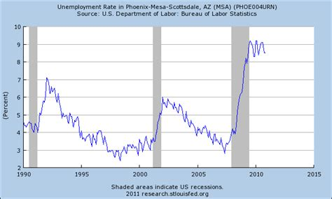 unemployment fha phoenix real estate breaks a record with 50 percent of all