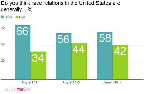 Race Relations In America Today Essay by Yougov Race Relations Are Better Than Last Year But Still A Ways To Go