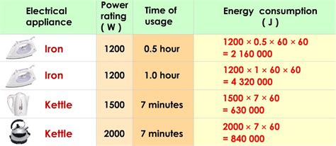 physics form 4 form5 power rating and energy consumption