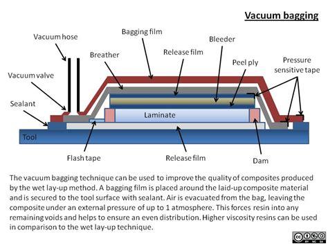 materials vacuum bagging