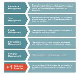 Human Resource Competency Model Infokita Bugs3 Com