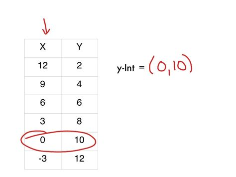 find a table slope and y intercept subtraction table