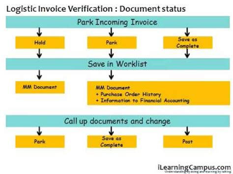 basic invoice verification procedure in sap mm sap material management mm invoice verification document
