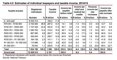 2015 tax calculation charts 2015 federal tax table chart newhairstylesformen2014 com