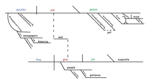 diagrammed sentences tikz pgf sentence diagramming tex stack exchange