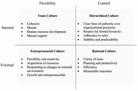 organizational culture assessment instrument template best practices how to use the culture map strategyzer