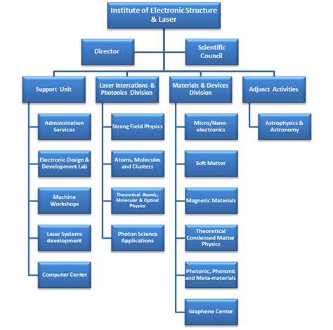 design application divisional iesl forth organisation chart