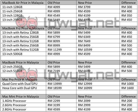 Macbook In Malaysia apple lowers prices of macs in malaysia as much as rm1 600 price drop lowyat net