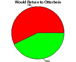otterbein studentsreview college reviews