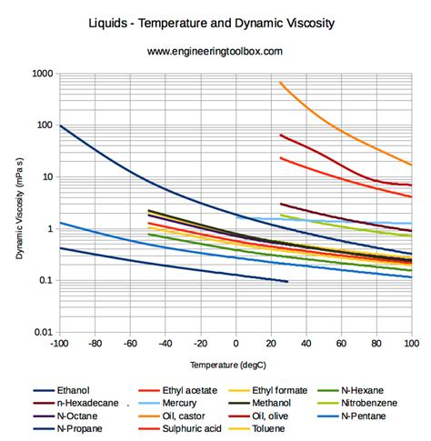 viscosity of water at room temperature dynamic viscosity of common liquids