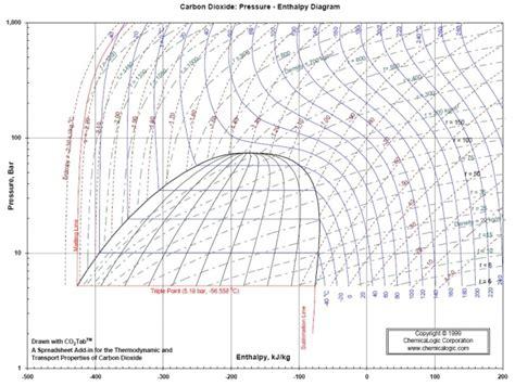 diagramme enthalpique r134a exercice pdf infos thermodynamie pompe 224 chaleur page 10 forums des