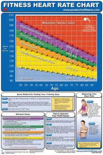 Heart Rate Charts For Senior Adults » Home Design 2017