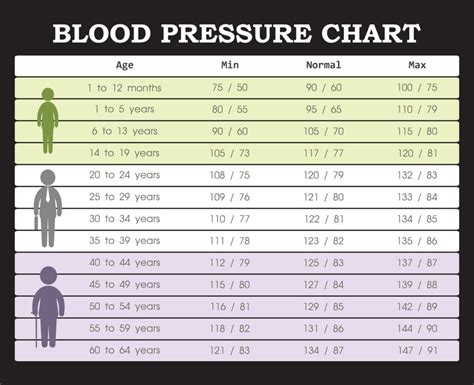 blood pressure chart blood pressure chart everything you need to