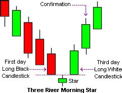 candlestick pattern morning star candlestick morning star