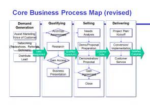 Sle Of Process Essay by Avoid The Four Most Common Mistakes Of Sales Process Mapping