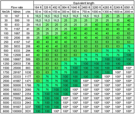 Plumbing Pipe Sizes Chart by Hvac Engineering Forum Piping