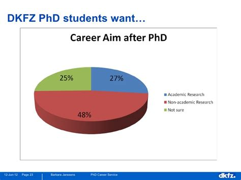 Mba After Phd In Sciences by Career Paths In The Sciences Janssens Summer 2012