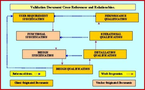 design qualification guidelines pharmaceutical equipment validation fda eu who