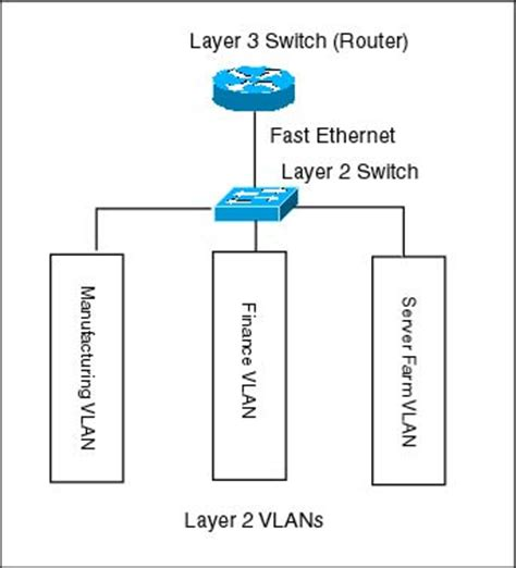 Switch Layer 3 diagram showing a layer 3 switch or router