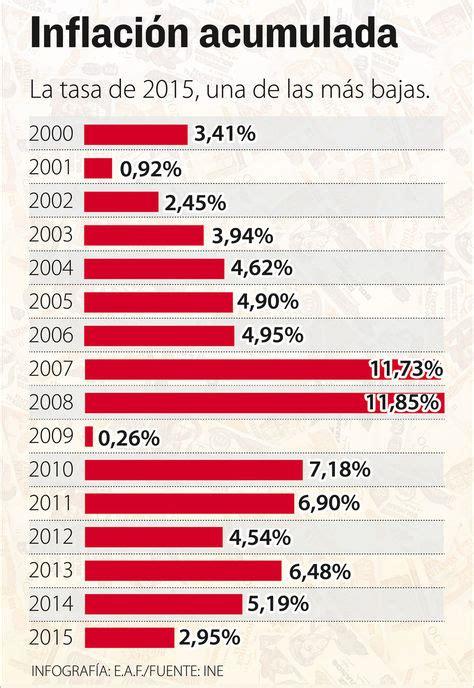 porcentaje de inflacin de 2015 bolivia cerr 243 con inflaci 243 n de 2 95 en 2015 la raz 243 n