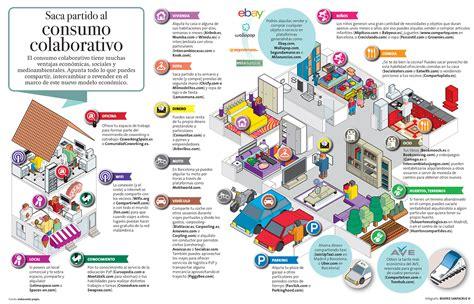 banca etica salvados infograf 237 a las principales apps de consumo colaborativo
