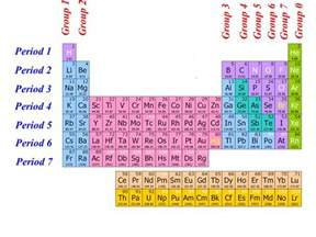 as chemistry the periodic table ppt
