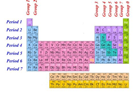 what is a period on the periodic table periodic table 187 period 1 on periodic table periodic