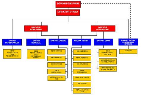 desain dan struktur organisasi dalam manajemen struktur bank