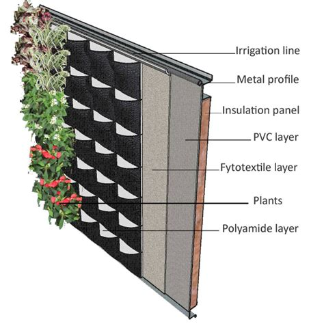 Living Wall Uk New Scotscape Product Launch Fabric Living Wall System