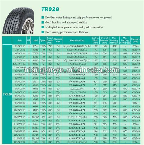 factory supplier triangle brand radial triangle brand radial pcr uhp car tyre 175 65r14 tr928 82t direct from manufacture buy car