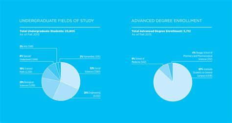 Ucsd Mba Tuition by Uc San Diego Annual Report 2015