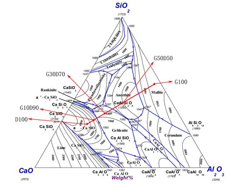 sio2 al2o3 phase diagram cao sio2 al2o3 ternary phase diagram choice image