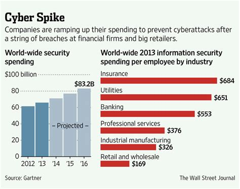 financial firms bolster cybersecurity budgets wsj