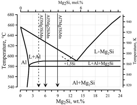 mg si phase diagram phase diagram of the al mg2si system according to a