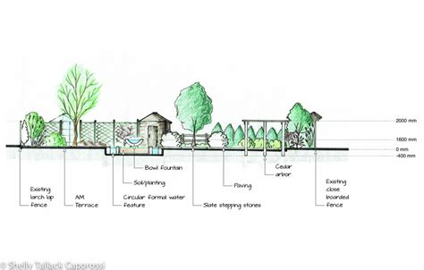 section elevation drawing landscape section pictures to pin on pinterest pinsdaddy