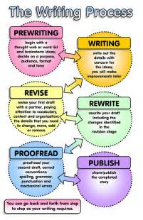 Essay On The Writing Process by The Writing Process Feel Free To Use This Jpg Format Graph Flickr