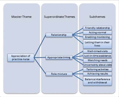 themes and subthemes in qualitative research image gallery open and axial coding