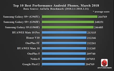 benchmark mobile phones global top 10 best performance smartphones march 2018