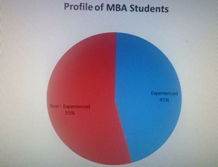 Tiss Mba Admission Procedure by Students Profile