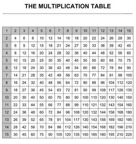 Printable Multiplication Chart To 15 | multiplication table to 15x15 math resources pinterest